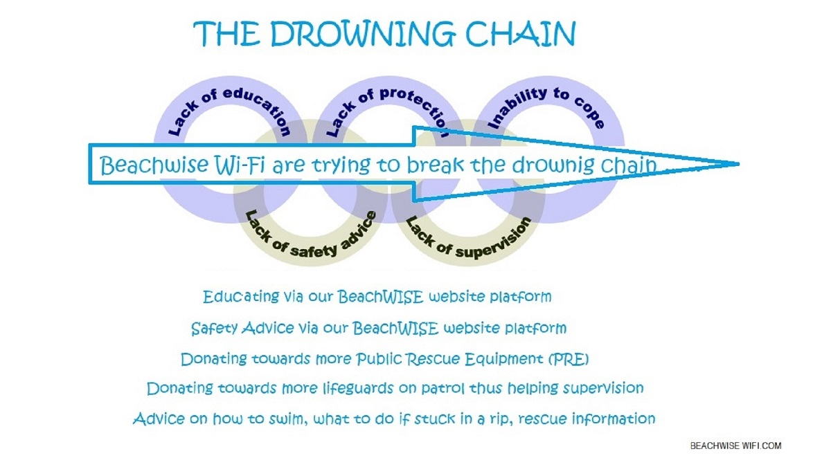 Beachwise-breaking-the-Drowning-Chain